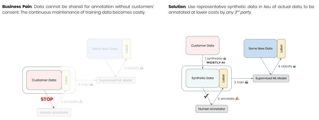 Synthetic data annotation workflow